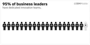 Anuncio. Cien por ciento de líderes representados como hombres con corbata